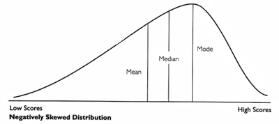 how to find the median of a tree graph